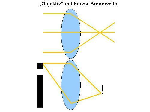 linienpaare pro millimeter
